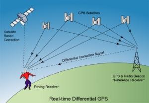 cara kerja GPS